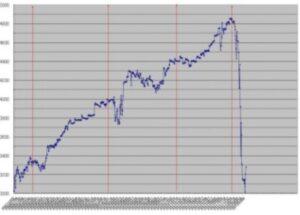 悲惨な投資、FX取引での失敗談〜私のはじめての実際のFX取引〜